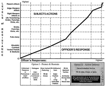 Actions-Response Chart